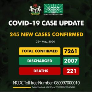 Nigeria COVID-19 Cases Now 7261 As 245 New Cases Reported Friday